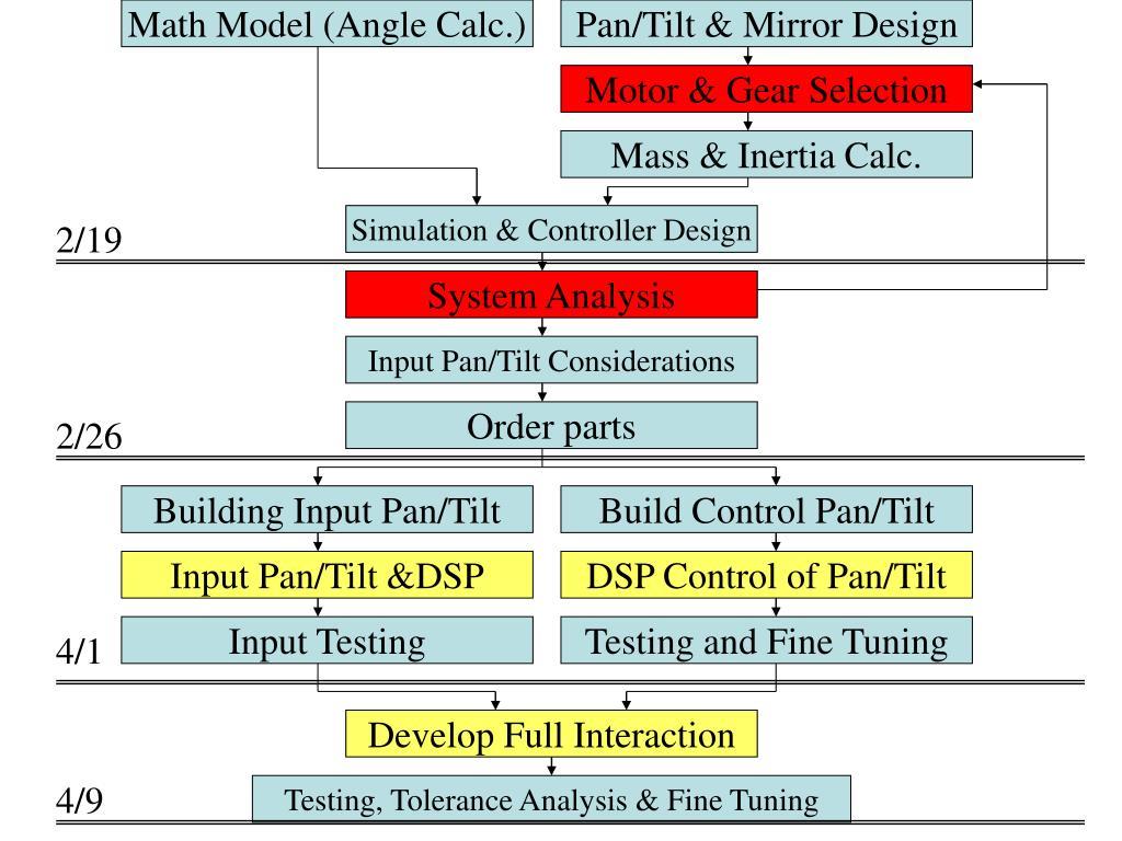 Math Model (Angle Calc.)