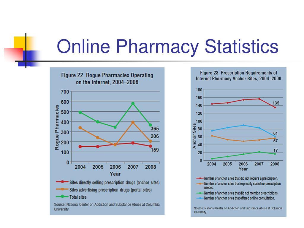 Online Pharmacy Statistics