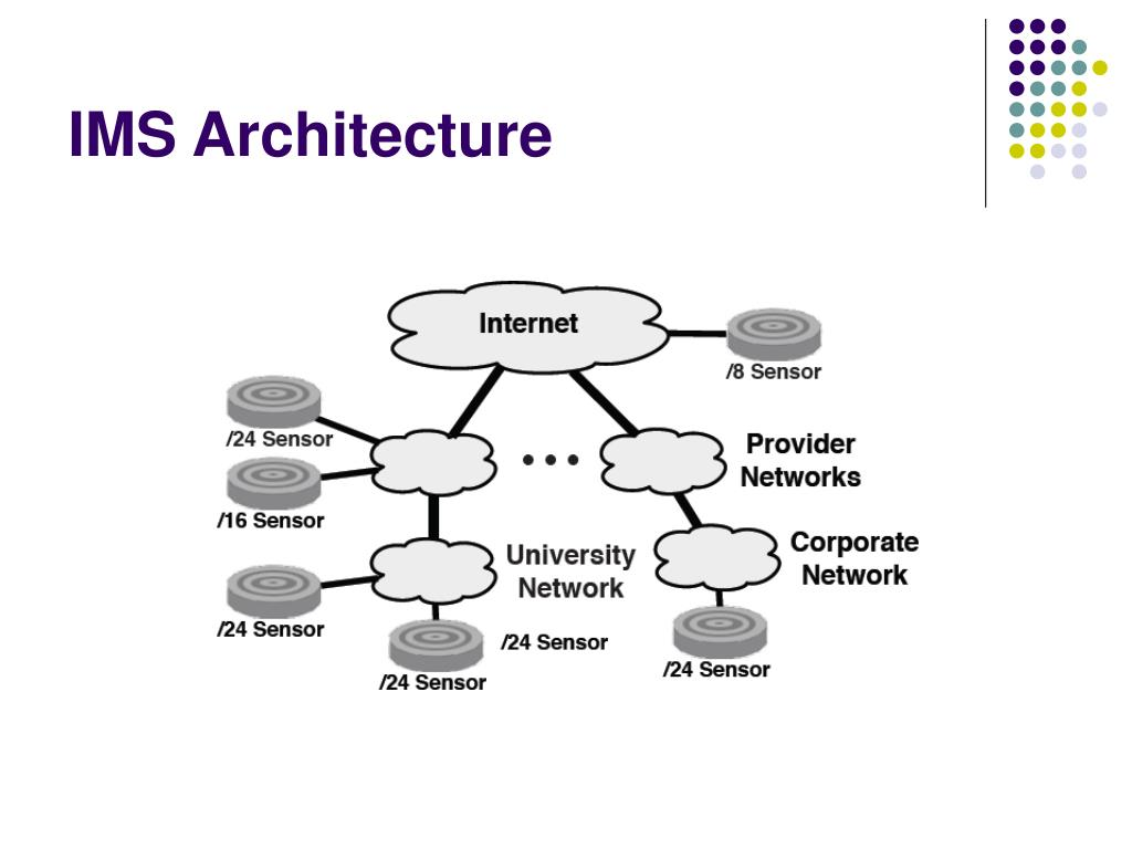 IMS Architecture