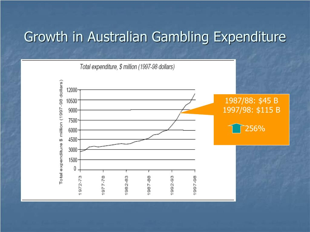 Growth in Australian Gambling Expenditure