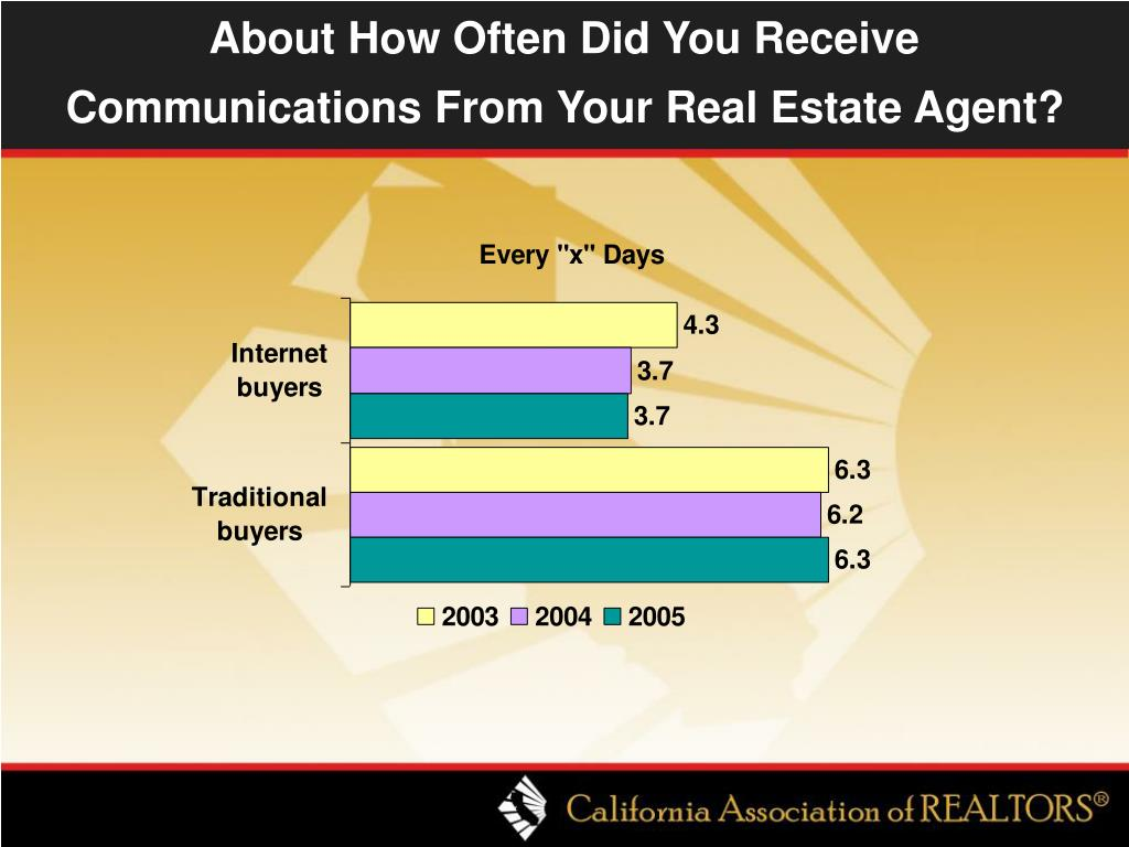 About How Often Did You Receive Communications From Your Real Estate Agent?