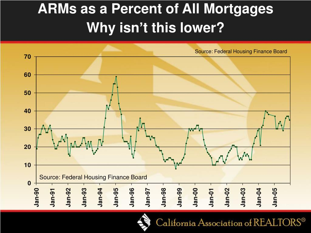 ARMs as a Percent of All Mortgages