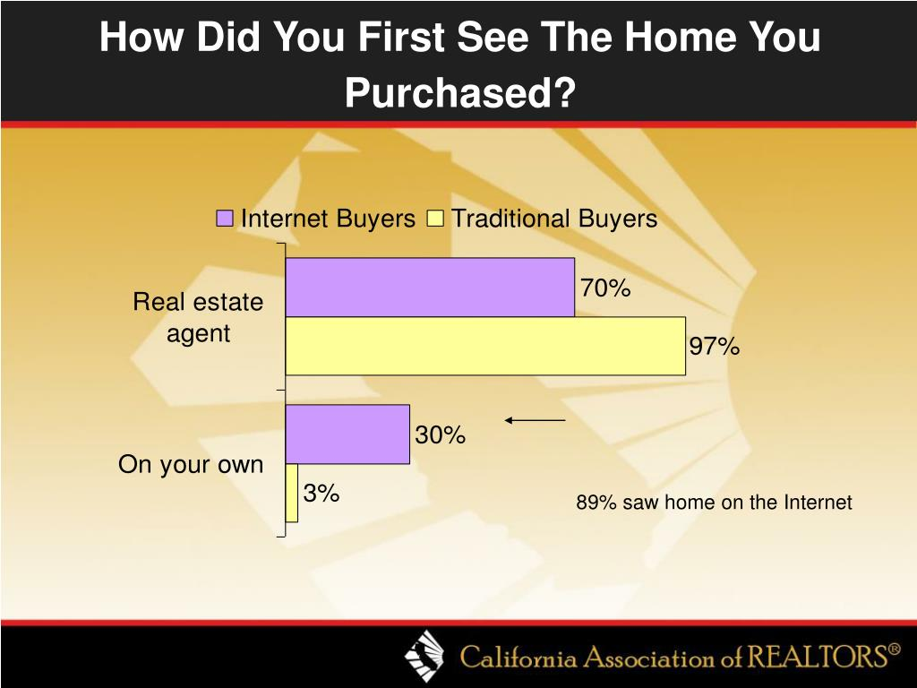 How Did You First See The Home You Purchased?