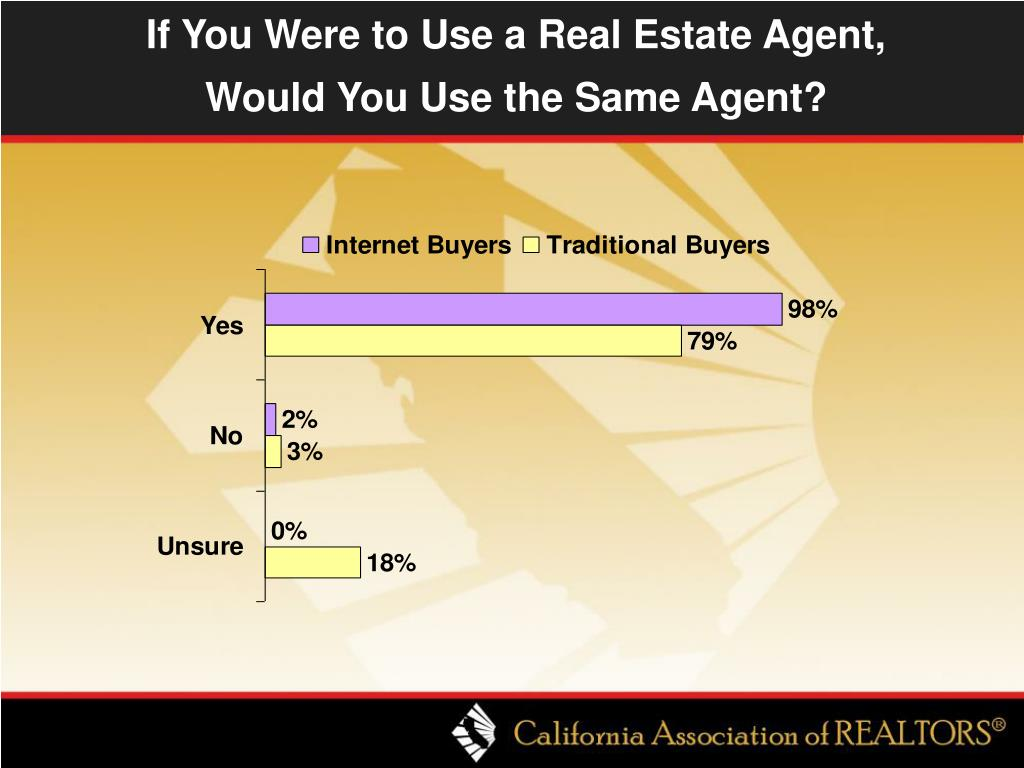 If You Were to Use a Real Estate Agent,