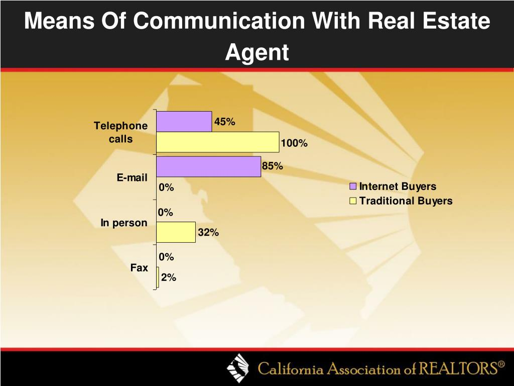 Means Of Communication With Real Estate Agent