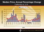 median price annual percentage change