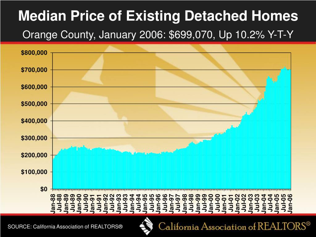 Median Price of Existing Detached Homes