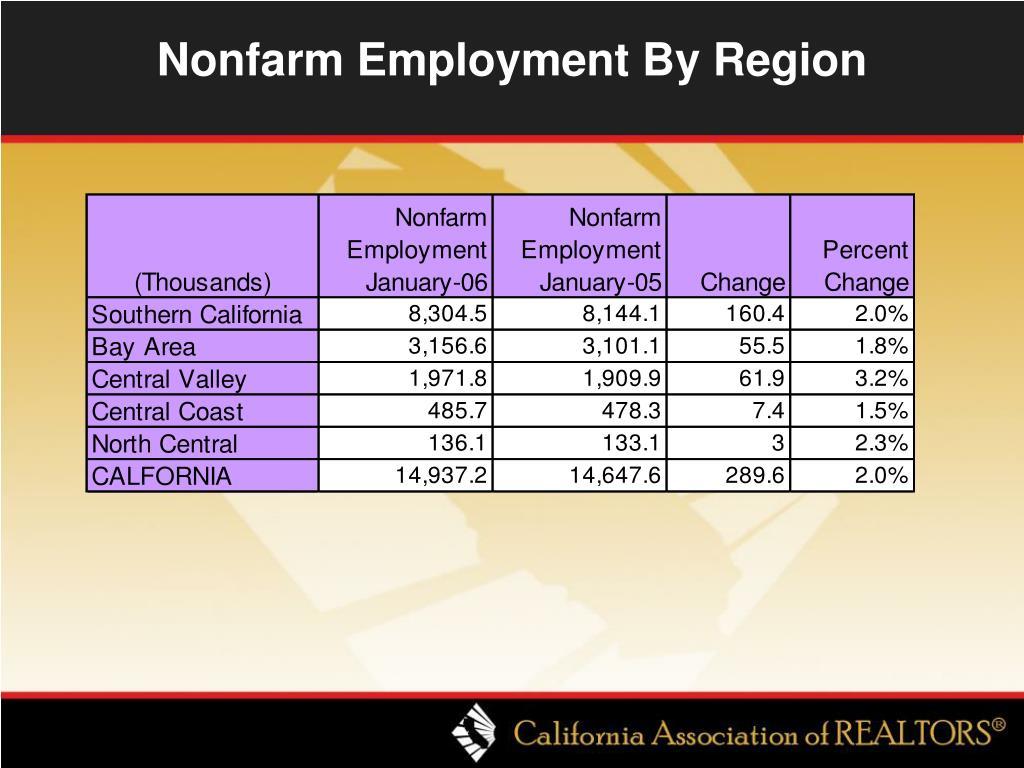 Nonfarm Employment By Region
