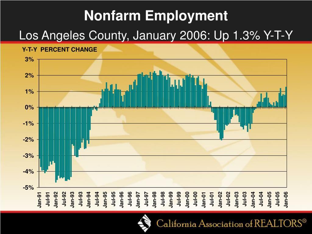Nonfarm Employment