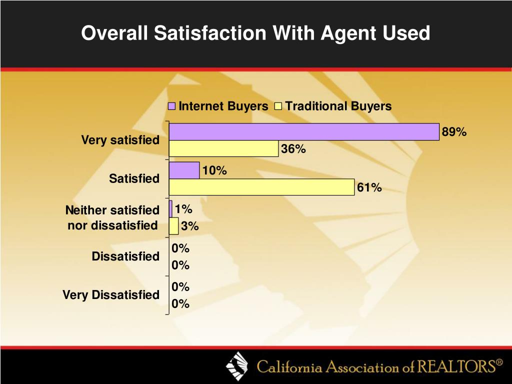 Overall Satisfaction With Agent Used