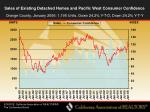 sales of existing detached homes and pacific west consumer confidence47