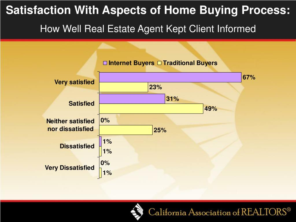 Satisfaction With Aspects of Home Buying Process: