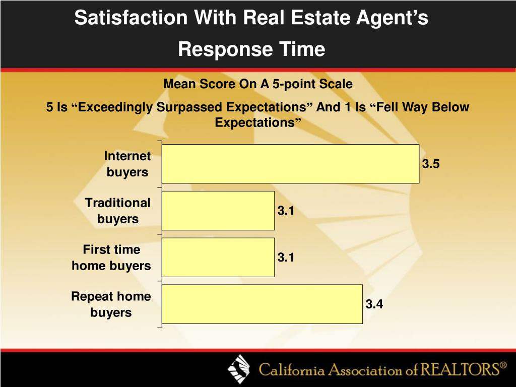 Satisfaction With Real Estate Agent's