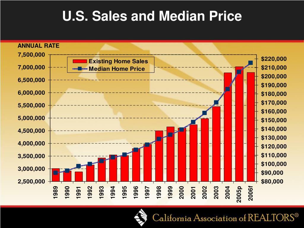 U.S. Sales and Median Price