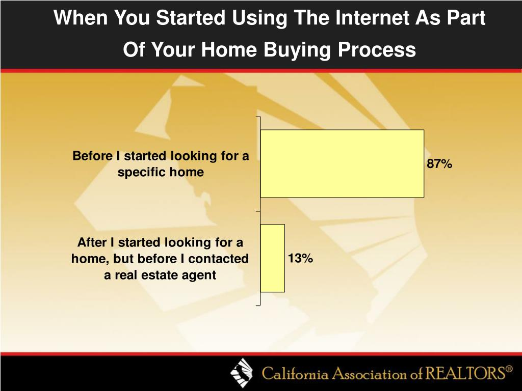 When You Started Using The Internet As Part Of Your Home Buying Process