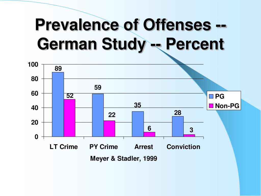Prevalence of Offenses -- German Study -- Percent