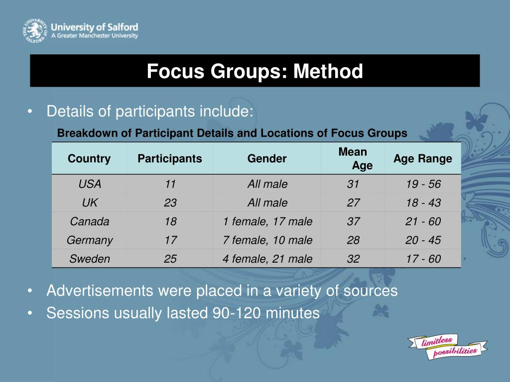 Focus Groups: Method