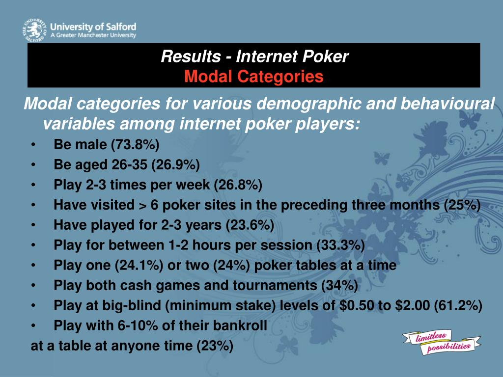Results - Internet Poker
