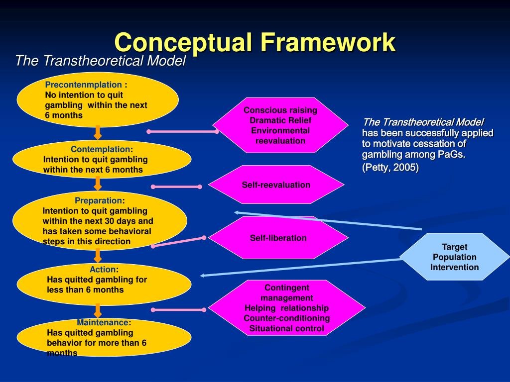 The Transtheoretical Model