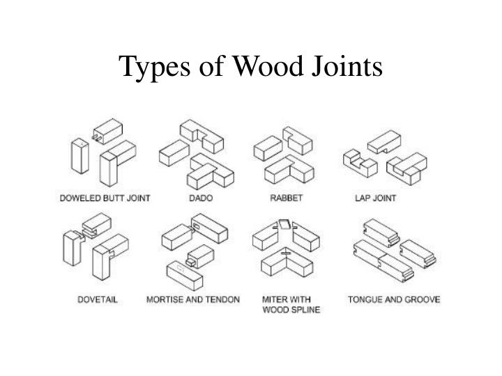 Types of wood joints l.jpg