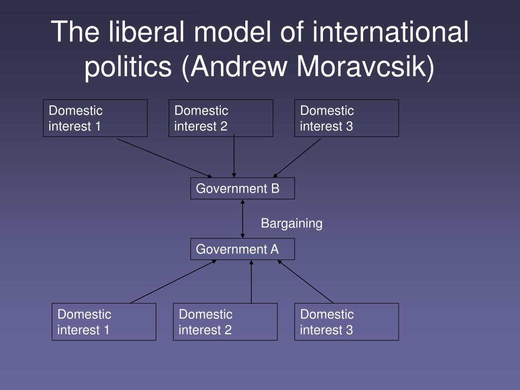 The liberal model of international politics (Andrew Moravcsik)