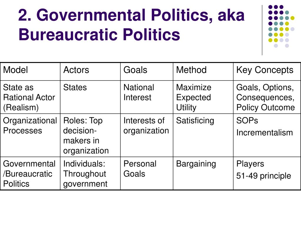 2. Governmental Politics, aka Bureaucratic Politics