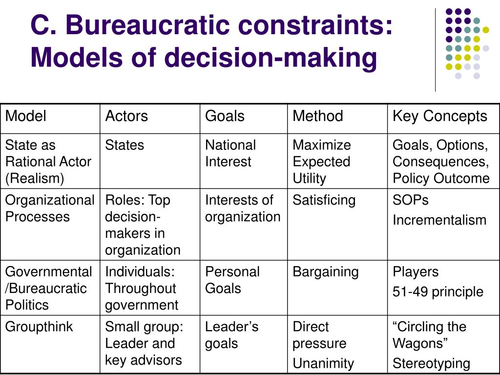 C. Bureaucratic constraints: Models of decision-making