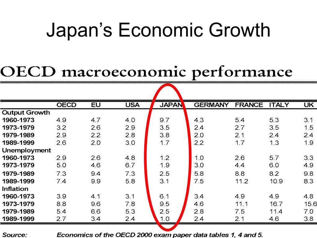 Japan's Economic Growth