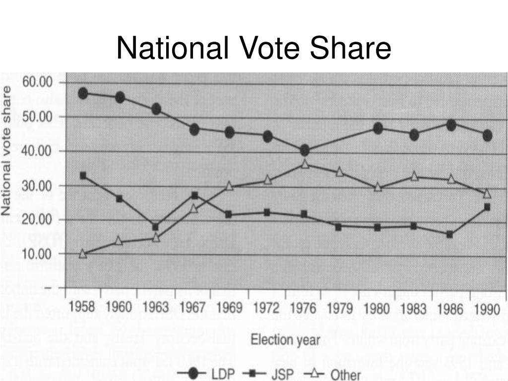 National Vote Share