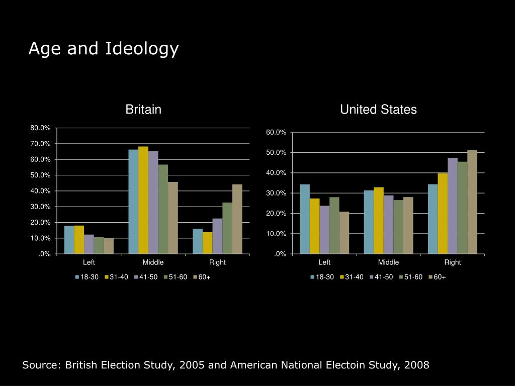 Age and Ideology