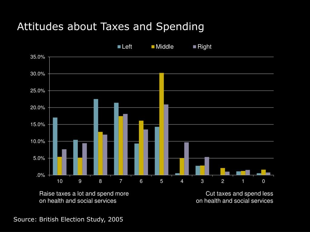 Attitudes about Taxes and Spending