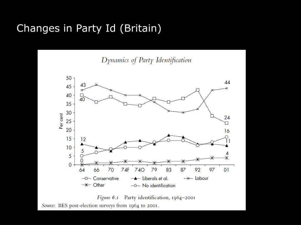 Changes in Party Id (Britain)