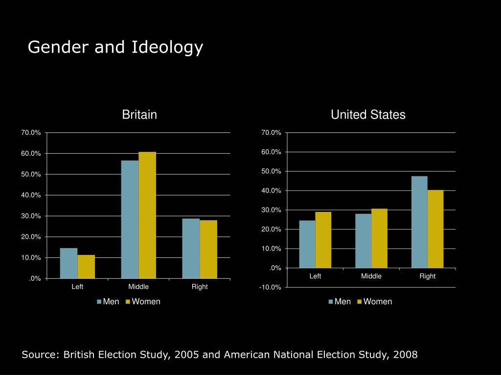 Gender and Ideology