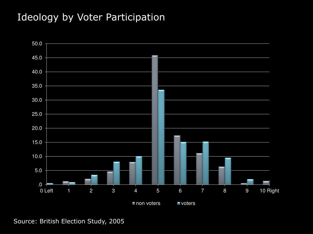 Ideology by Voter Participation