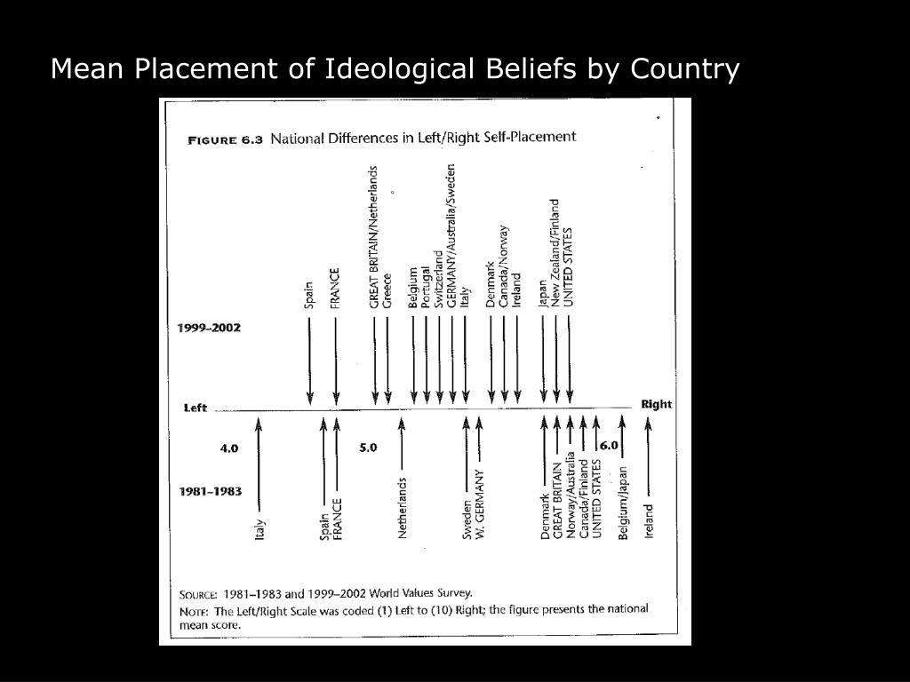 Mean Placement of Ideological Beliefs by Country