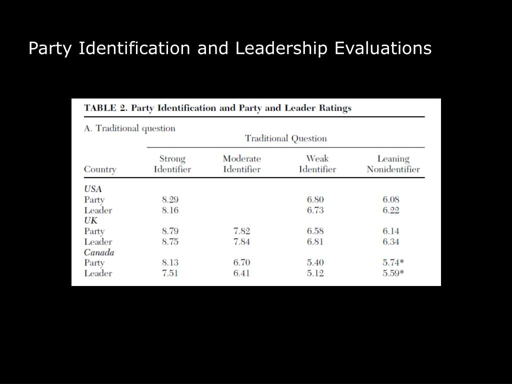 Party Identification and Leadership Evaluations