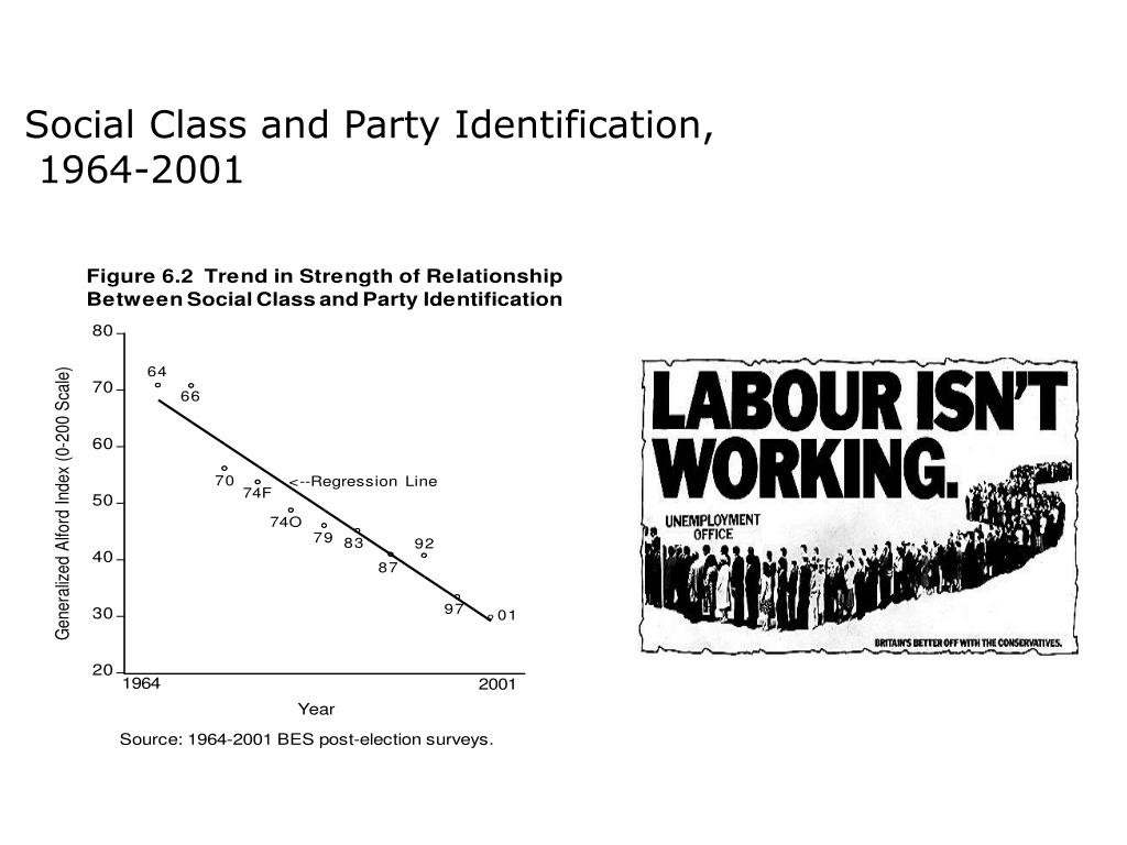 Social Class and Party Identification,