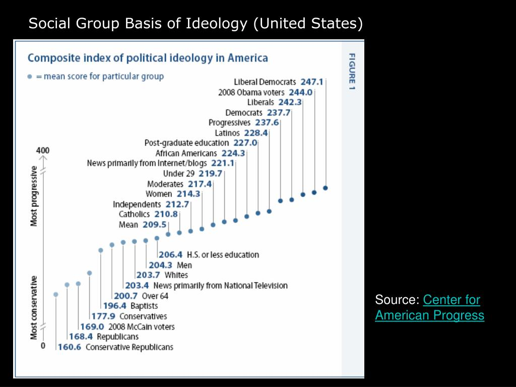 Social Group Basis of Ideology (United States)