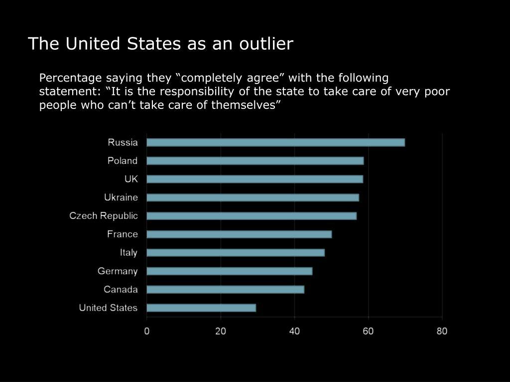 The United States as an outlier