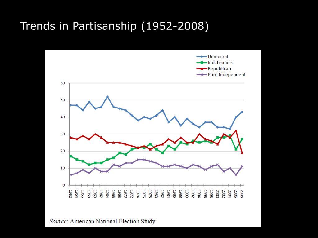 Trends in Partisanship (1952-2008)