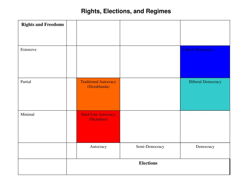 Rights, Elections, and Regimes
