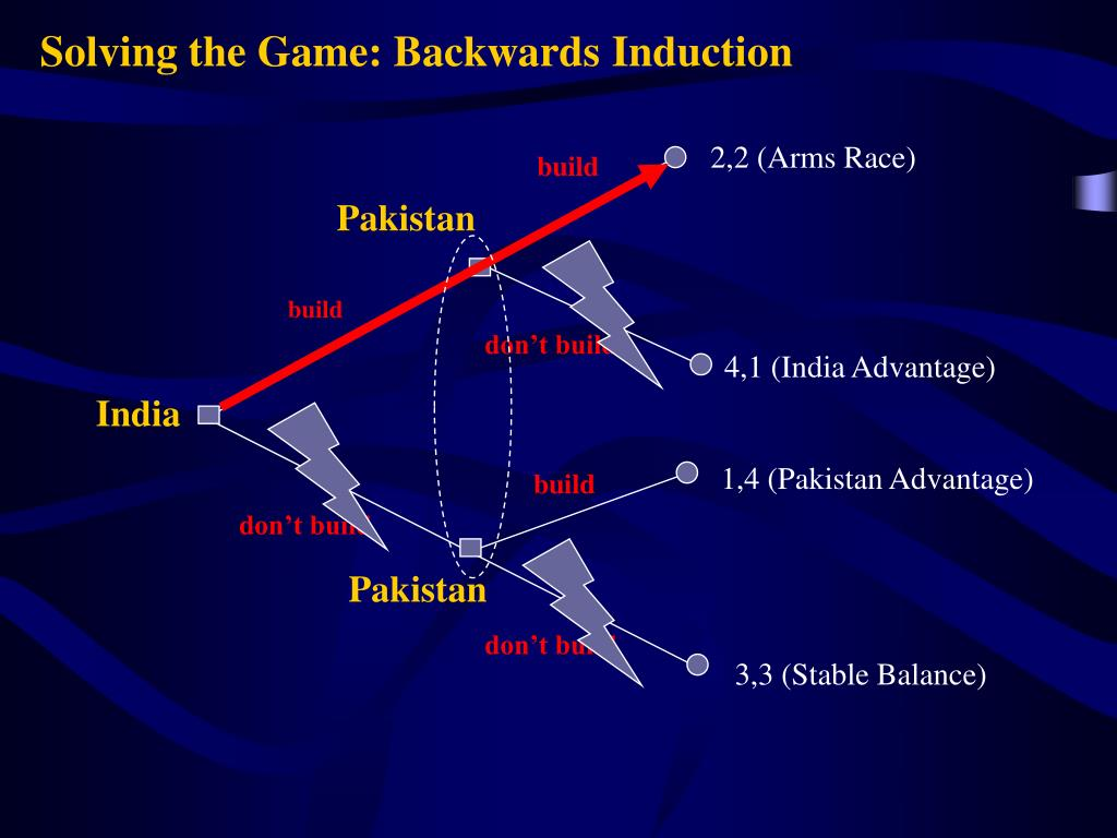 Solving the Game: Backwards Induction