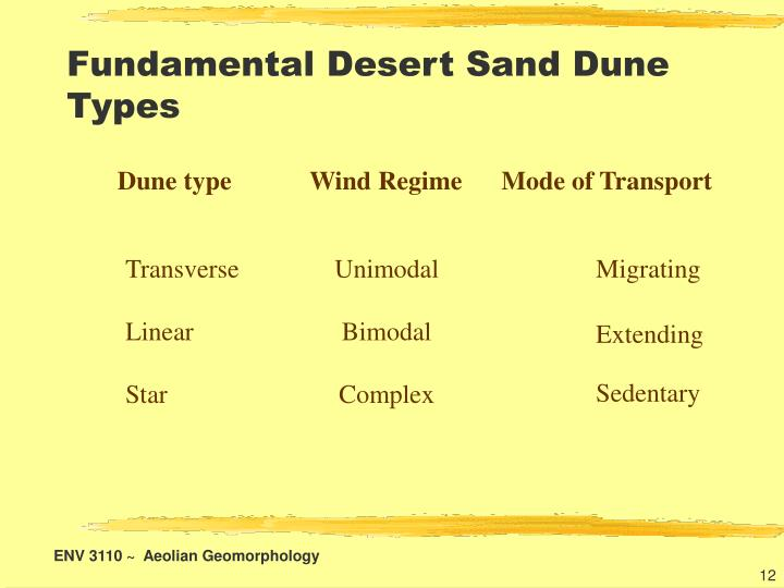 Fundamental Desert Sand Dune Types