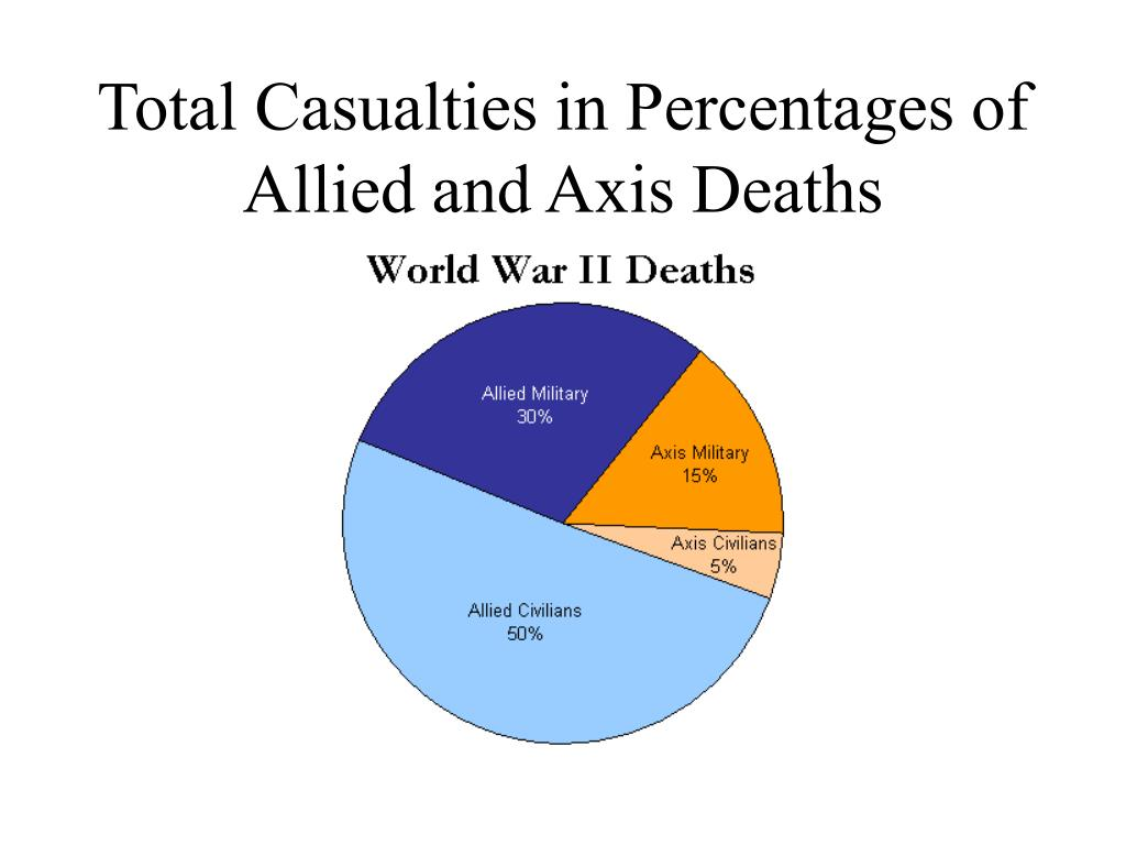 Total Casualties in Percentages of Allied and Axis Deaths