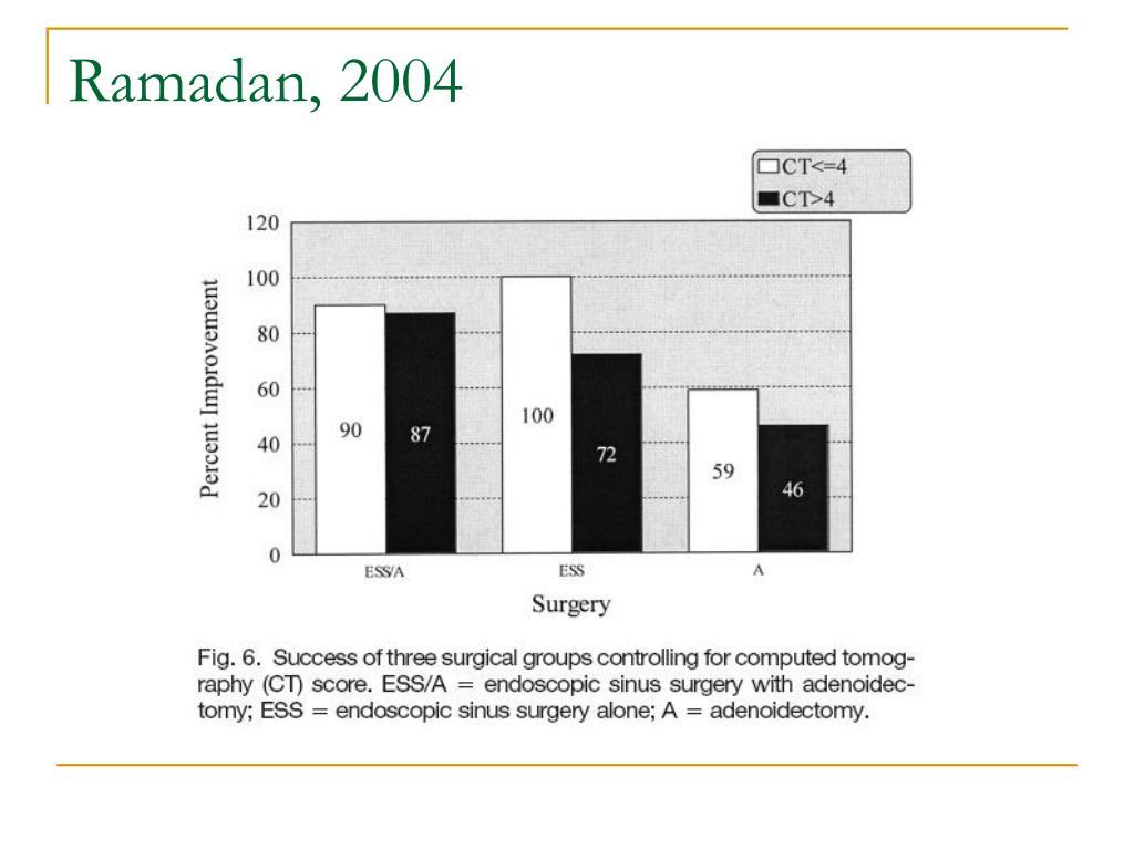 Ramadan, 2004