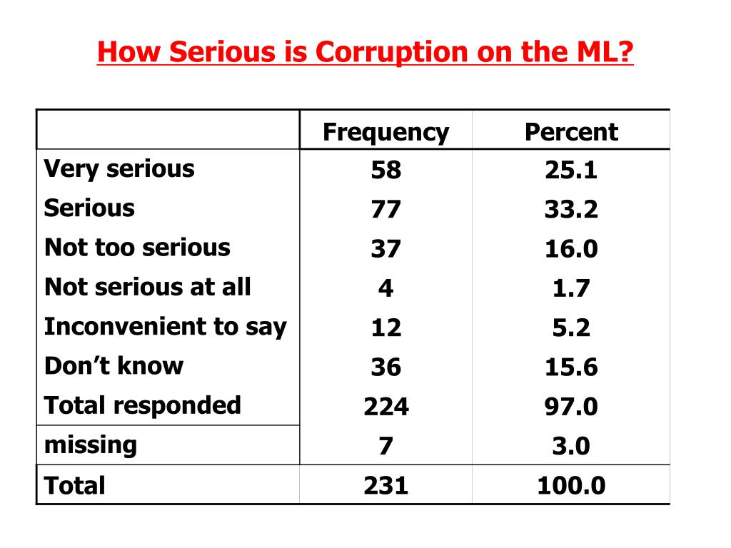 How Serious is Corruption on the ML?