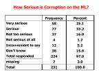 how serious is corruption on the ml