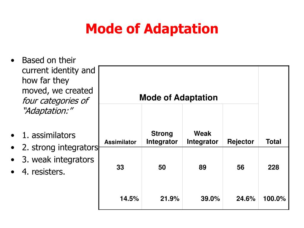 Mode of Adaptation