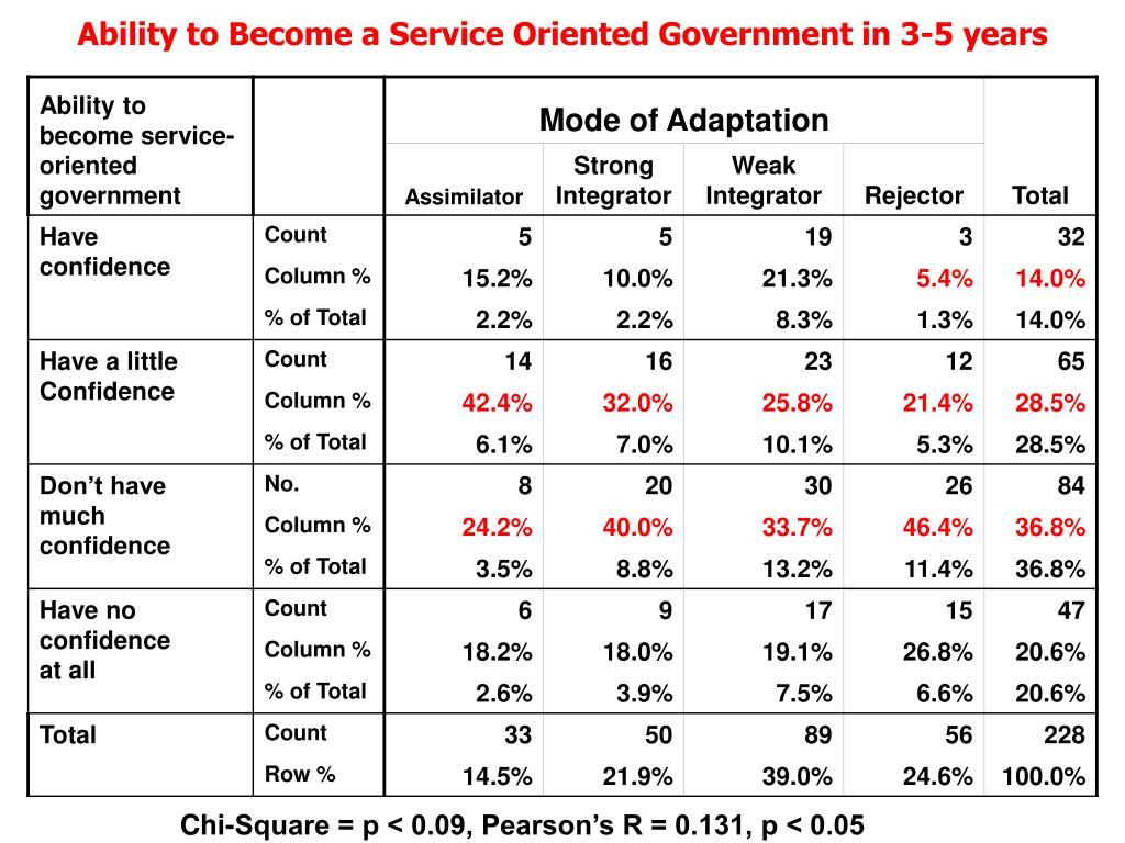 Ability to Become a Service Oriented Government in 3-5 years