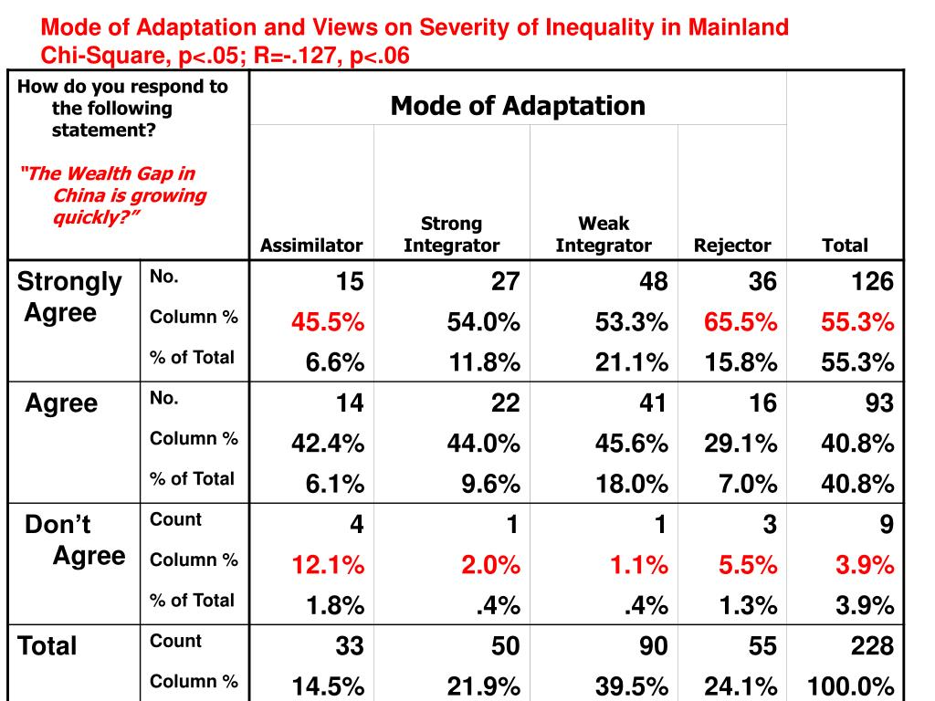 Mode of Adaptation and Views on Severity of Inequality in Mainland